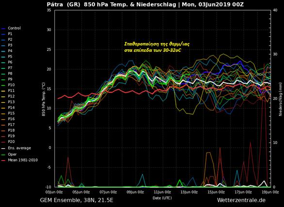 Επιτέλους, το καλοκαίρι φτάνει και στην Πάτρα - Δείτε τη πρόβλεψη του καιρού