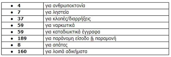 Δυτική Ελλάδα - Συνολικά 523 άτομα φόρεσαν χειροπέδες το Μάιο