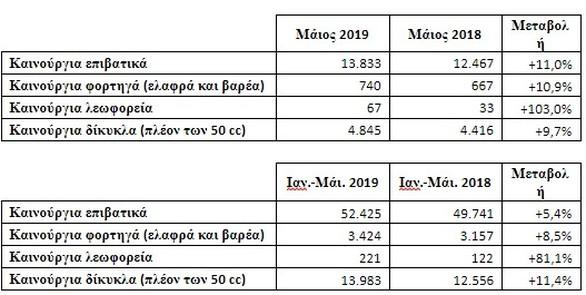 ΣΕΑΑ - Ταξινομήσεις καινούριων οχημάτων κατά το Μάιο 2019