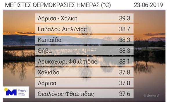 Καιρός: «Καμίνι» η χώρα - Καταιγίδες στη Βόρεια Ελλάδα