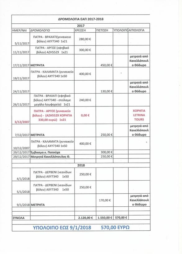 Πάτρα: Ανοικτή επιστολή - παρέμβαση του Θ. Καννελόπουλου για όσα γίνονται στην ΕΑΠ