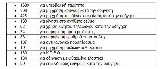 Δυτική Ελλάδα: Mειώθηκαν τα θανατηφόρα τροχαία τον Ιούνιο