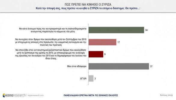 Δημοσκόπηση - Ποιοι υπουργοί είναι πιο δημοφιλείς