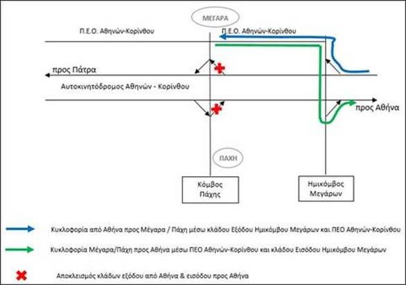 Ολυμπία Οδός - Ολιγόωρος Νυχτερινός Αποκλεισμός στον Κόμβο Πάχης