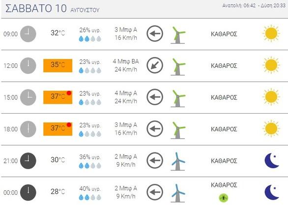 Καμίνι η χώρα σήμερα - Πού θα φθάσει η θερμοκρασία στην Πάτρα