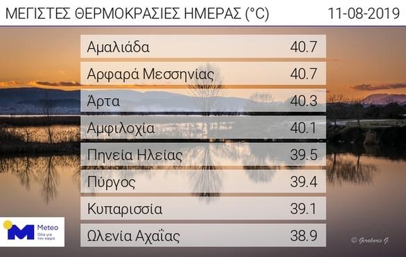 Δυτική Ελλάδα - Άγγιξε τους 40,7 βαθμούς το θερμόμετρο στην Αμαλιάδα