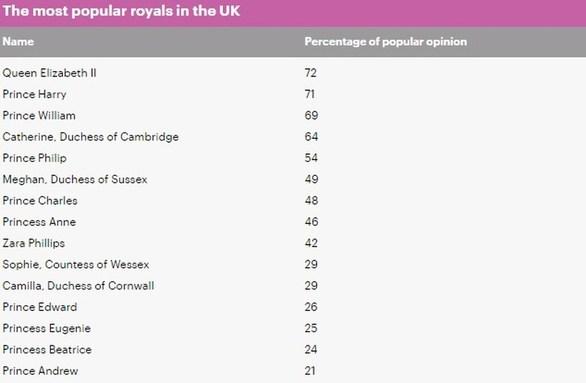 Meghan Μarkle vs Kate Middleton: Ποια προτιμούν οι Βρετανοί;