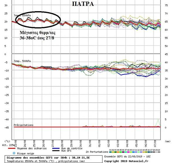 Από Τετάρτη και μετά, υποχωρεί κάπως η ζέστη σε Πάτρα και Δυτική Ελλάδα