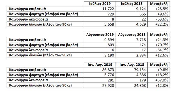 ΣΕΑΑ: Ταξινομήσεις καινούργιων οχημάτων για τους μήνες Ιούλιο και Αύγουστο 2019