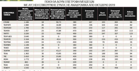 Αυξήσεις έως 120 ευρώ με τον νέο νόμο στις επικουρικές συντάξεις