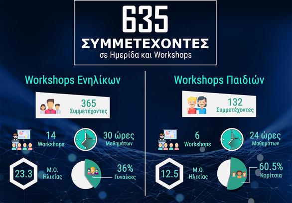 Ολοκληρώθηκε το Patras Codecamp 2019! (φωτο)