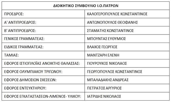 Συγκροτήθηκε σε σώμα το Διοικητικό Συμβούλιο του Ιστιοπλοϊκού Ομίλου Πατρών