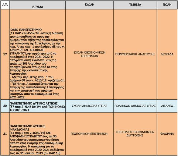 Υπουργείο Παιδείας: Αναστολή λειτουργίας σε 37 τμήματα ΑΕΙ - Ποια είναι στην Δυτική Ελλάδα