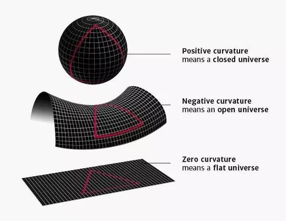 Έχετε διερωτηθεί ποτέ τι σχήμα έχει το σύμπαν;