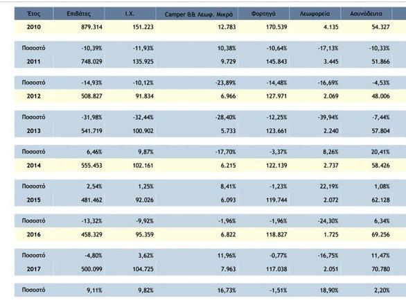 Το λιμάνι της Πάτρας είναι σε θέση να προσελκύσει επενδυτές; - Τι δείχνουν οι αριθμοί
