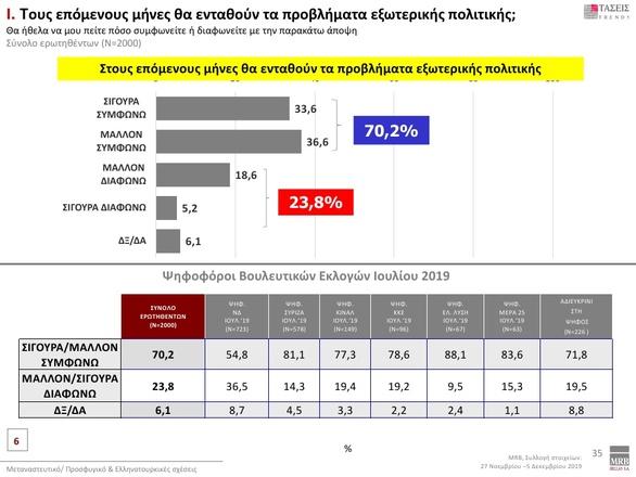 Έρευνα MRB: Τα ποσοστά των κομμάτων και οι πιο δημοφιλείς υπουργοί
