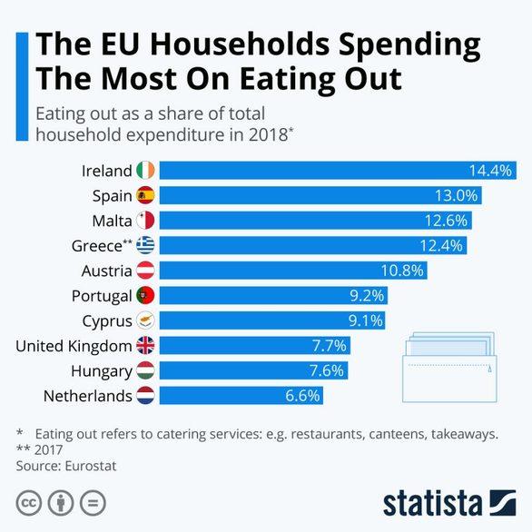 Πόσα χρήματα ξοδεύουμε σε εστιατόρια και καφετέριες το χρόνο