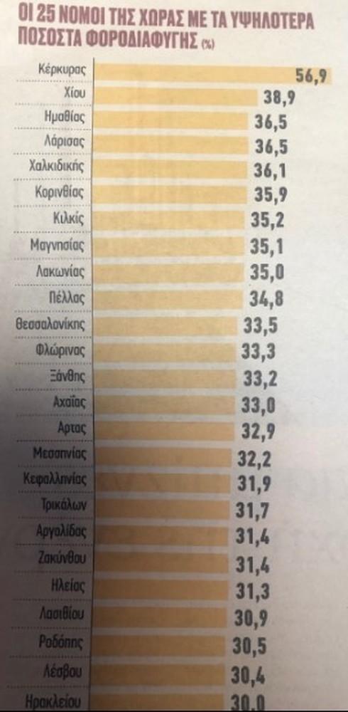 Οι 25 νομοί της Ελλάδας με τα υψηλότερα ποσοστά φοροδιαφυγής - Σε ποια θέση βρίσκεται η Αχαΐα