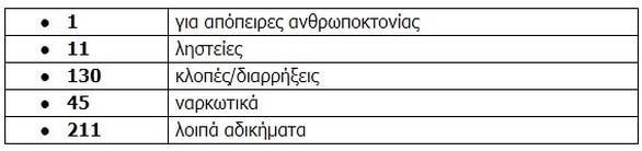 Δυτική Ελλάδα - Συνελήφθησαν συνολικά 470 άτομα το Δεκέμβριο