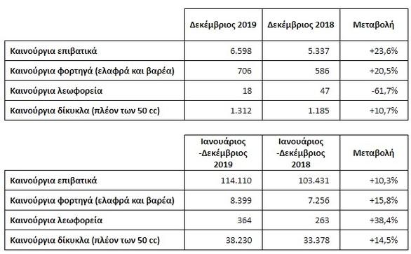 ΣΕΑΑ - Ταξινομήσεις καινούριων οχημάτων κατά έτος 2019