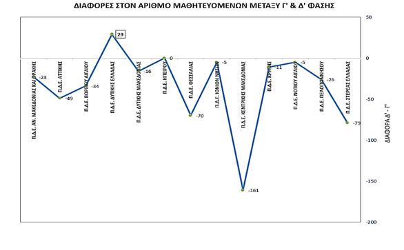 Σημαντικές διακρίσεις για την ΠΔΕ Δυτικής Ελλάδας