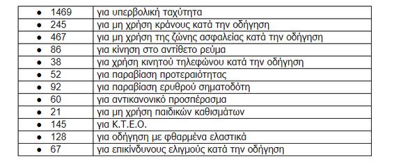 Δυτ. Ελλάδα: Περισσότερα τροχαία τον Ιανουάριο - Βεβαιώθηκαν 3.063 επικίνδυνες παραβάσεις