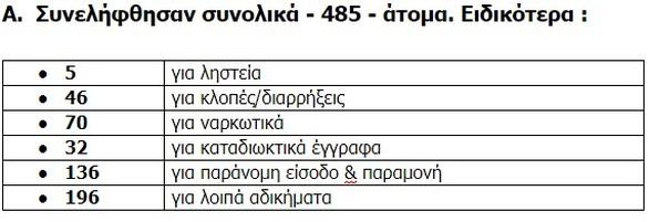 Δυτική Ελλάδα: Συνελήφθησαν 485 άτομα τον Ιανουάριο - Εξιχνιάστηκαν 343 υποθέσεις