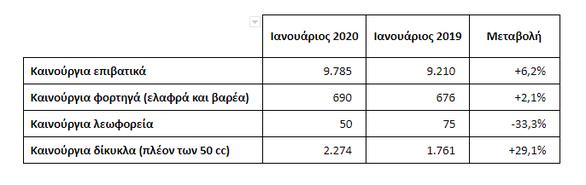 ΣΕAΑ: Ταξινομήσεις καινούργιων οχημάτων κατά τον Ιανουάριο 2020