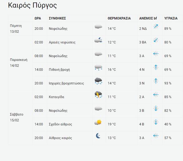 Δυτική Ελλάδα: Aλλάζει το σκηνικό του καιρού με βροχές και καταιγίδες