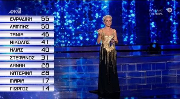 Η Τάνια Μπρεάζου η νικήτρια στην πρεμιέρα του YFSF (video)
