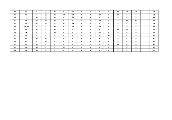 Πάτρα - Η τελική βαθμολογία του 55ου Παιχνιδιού του Κρυμμένου Θησαυρού