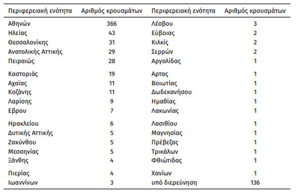 Η νέα έκθεση του ΕΟΔΥ για τον κορωνοϊό - Παραμένει 2η σε κρούσματα η Ηλεία, 7η η Αχαΐα