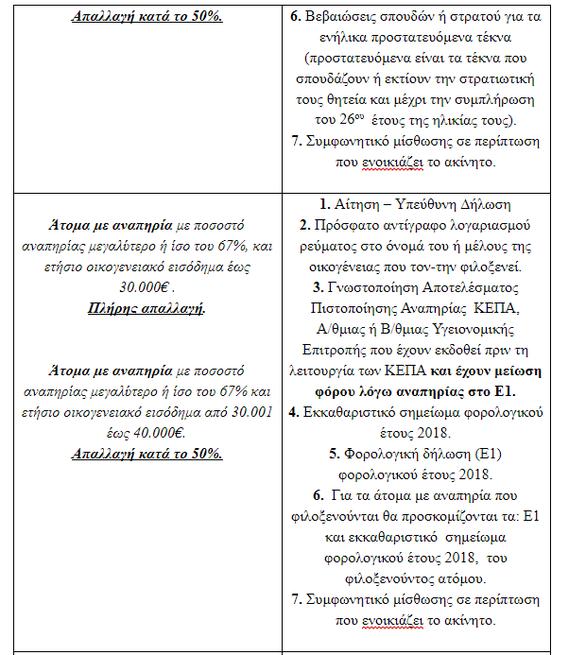Πάτρα: Η διαδικασία για την απαλλαγή των δημοτικών τελών