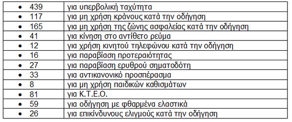 Μειώθηκαν τα τροχαία ατυχήματα το Μάρτιο στη Δυτική Ελλάδα