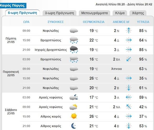 Δυτ. Ελλάδα: Αλλάξει το σκηνικό του καιρού με βροχές και καταιγίδες