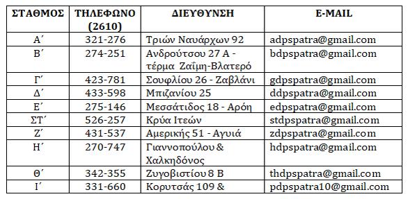 Πάτρα: Παράταση για την υποβολή αιτήσεων για εγγραφές στους δημοτικούς βρεφονηπιακούς σταθμούς