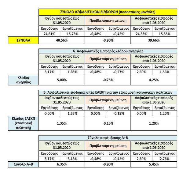 Ασφαλιστικές εισφορές: Ποιοι θα δουν αυξήσεις στους μισθούς