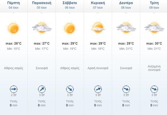 Αχαΐα: Θερμοκρασίες για παραλία το τριήμερο του Αγίου Πνεύματος - Αναλυτική πρόγνωση