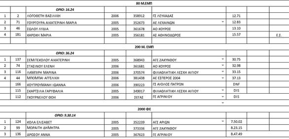 Παμπελοποννησιακό Στάδιο - Οι πρώτοι αγώνες στίβου στην Πάτρα