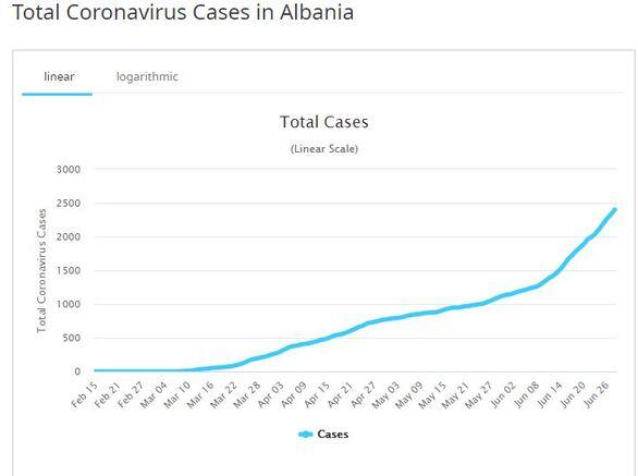 Κορωνοϊός: Εισαγόμενο το 1 στα 3 κρούσματα την τελευταία εβδομάδα