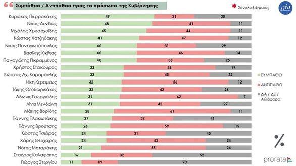 Δημοσκόπηση: Προβάδισμα 14 μονάδων της ΝΔ