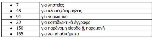 Δυτική Ελλάδα - Συνελήφθησαν συνολικά 487 άτομα τον Ιούνιο
