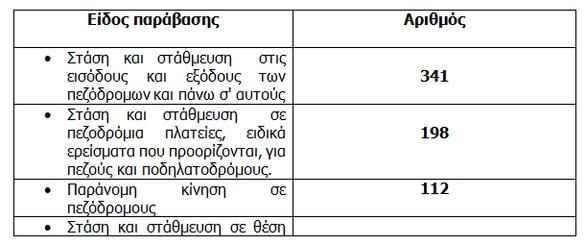 Δυτική Ελλάδα: Bεβαιώθηκαν 754 παραβάσεις του Κώδικα Οδικής Κυκλοφορίας