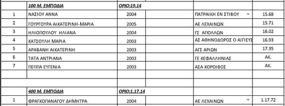Πάτρα: Αποτελέσματα και ανεπίσημη Βαθμολογία Διασυλλογικού Πρωταθλήματος Κ18 (Παίδων-Κορασίδων)
