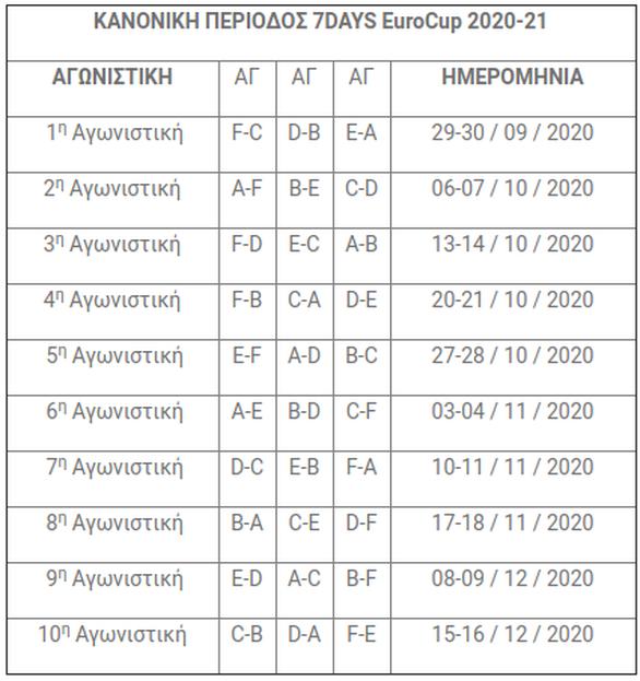 Προμηθέας: Στο πρώτο γκρουπ δυναμικότητας του EuroCup η Πατρινή ομάδα