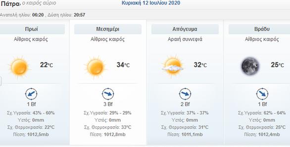 Καλός ο καιρός το Σ/Κ, για μπάνιο - Σε μικρή άνοδο η θερμοκρασία στη Δυτ. Ελλάδα