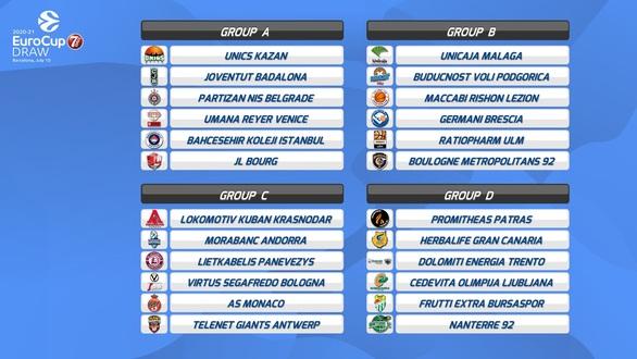 EuroCup: To πρόγραμμα του Προμηθέα και μια πρώτη ματιά στους αντιπάλους του (pics)