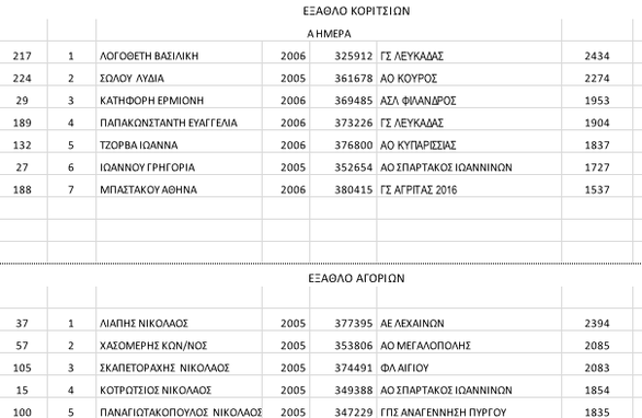 Πάτρα: Τα αποτελέσματα της Α' ημέρας του Πανελληνίου Πρωταθλήματος Κ16 Γ' Ομίλου