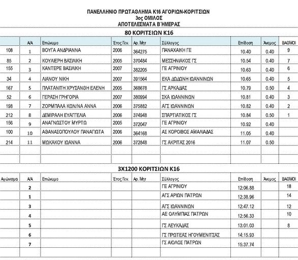 Πάτρα: Με επιτυχία πραγματοποιήθηκε το Πανελλήνιο Πρωτάθλημα Στίβου της κατηγορίας Κ16 Γ΄ Ομίλου