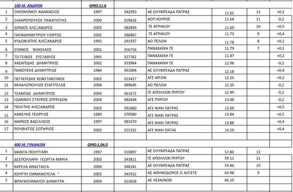 Ολοκληρώθηκαν οι Διασυλλογικοί Αγώνες Ανδρών/Γυναικών στην Πάτρα - Τα αποτελέσματα